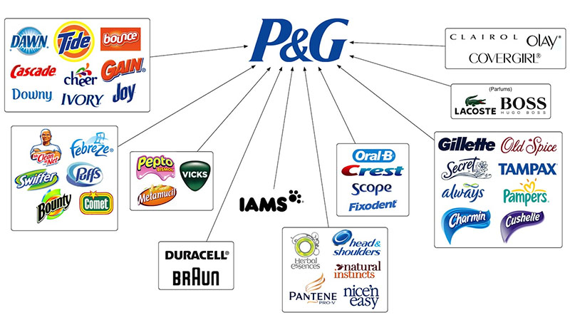 Procter & Gamble: Gillette, Braun, Head & Shoulders, Old Spice